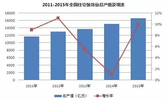最新:2015年度中国建筑装饰行业发展报告