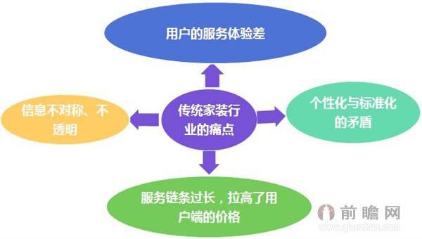 中国传统家装行业四大痛点分析