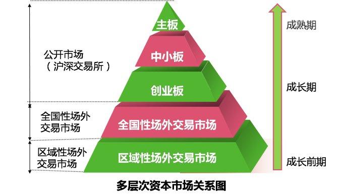金融探索之场外市场:我国场外市场发展概述