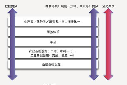 产业探索之新经济3162.png
