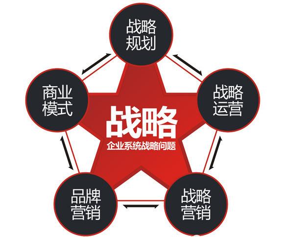 未来10年中国七大战略性投资机会