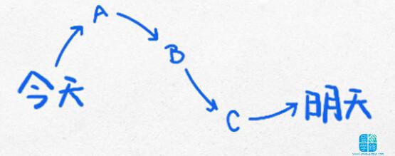 改变我们生活轨迹的14幅逻辑图